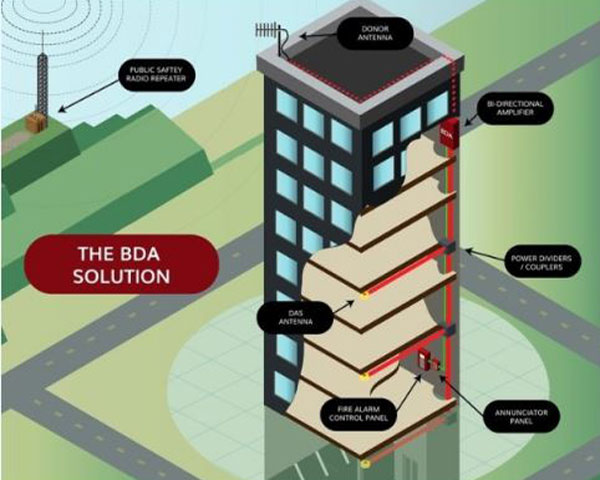 The BDA fire alarm and monitoring solution Columbus Ohio